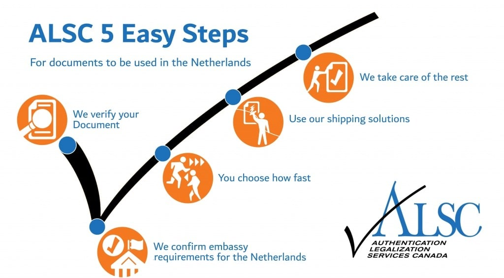 5 steps apostille legalization Netherlands Canada documents