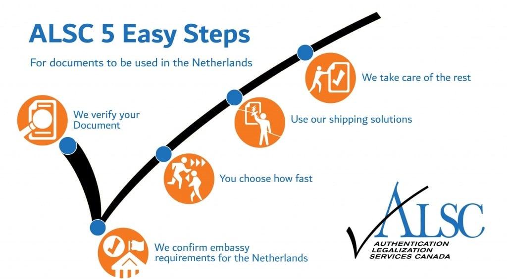 5 steps apostille Netherlands Canada