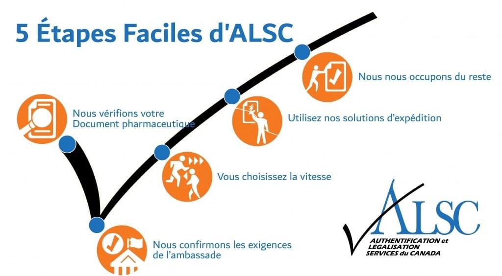 Documents Pharmaceutiques Apostille Authentification Légalisation