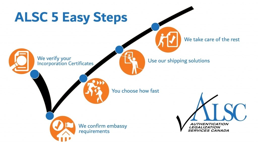 5 Easy steps inforgraphic (Incoporation Certificates)