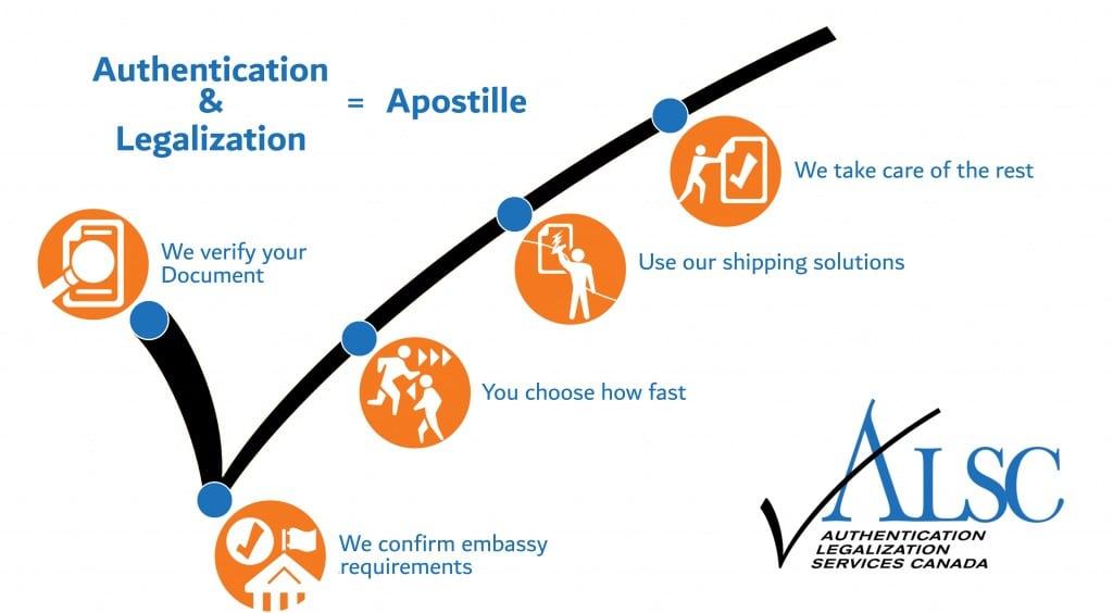 apostille information