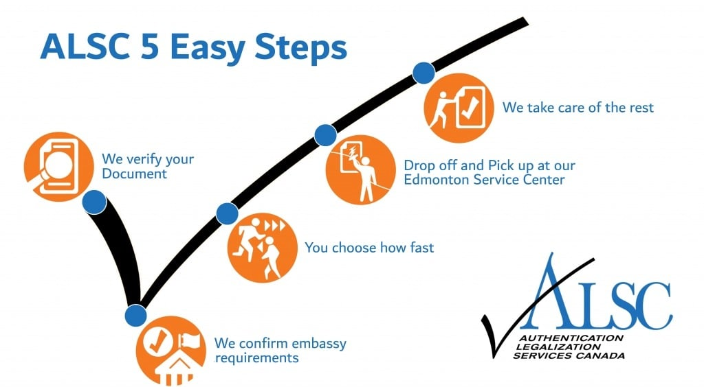 Edmonton Apostille Authentication Legalization Steps