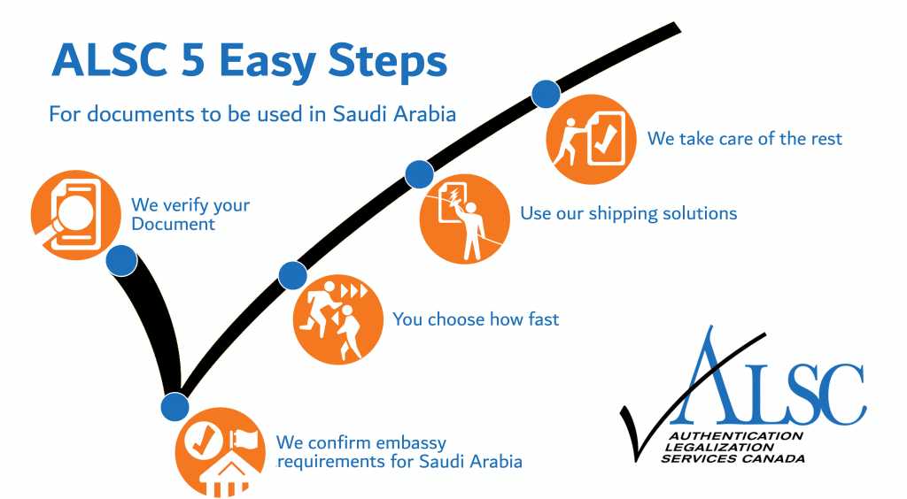 Steps Attestation Canadian Documents for use in Saudi Arabia