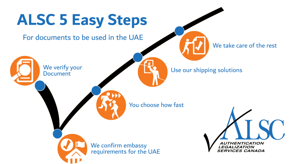 5 Easy steps inforgraphic UAE